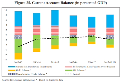 Image of Composition of current account deficit in India