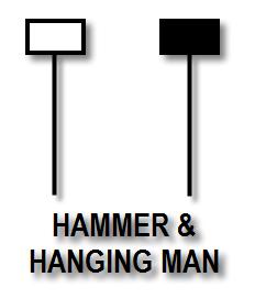 Hammer & Hanging Man