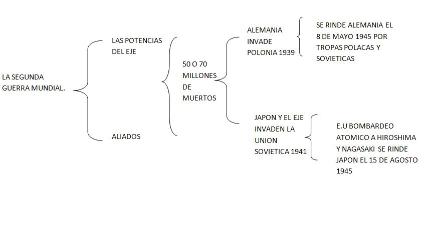 Luisdario Historia Mundial Contemporanea Cuadro Sinoptico