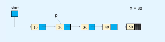 Operations - Linked list in Data Structures and algorithms