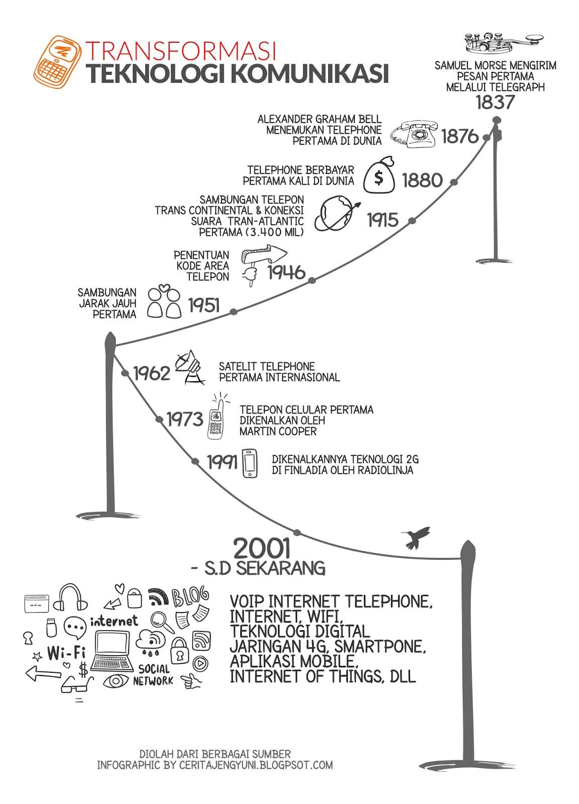 Transformasi Teknologi Komunikasi