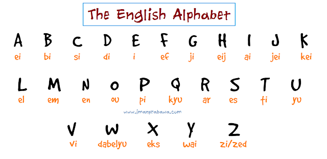 Abjad Bahasa Inggris dan Cara Membacanya