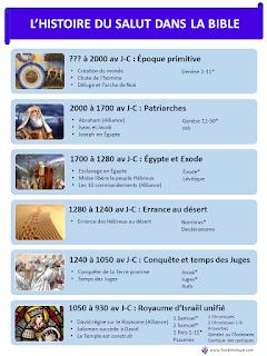 bible-histoire-du-salut