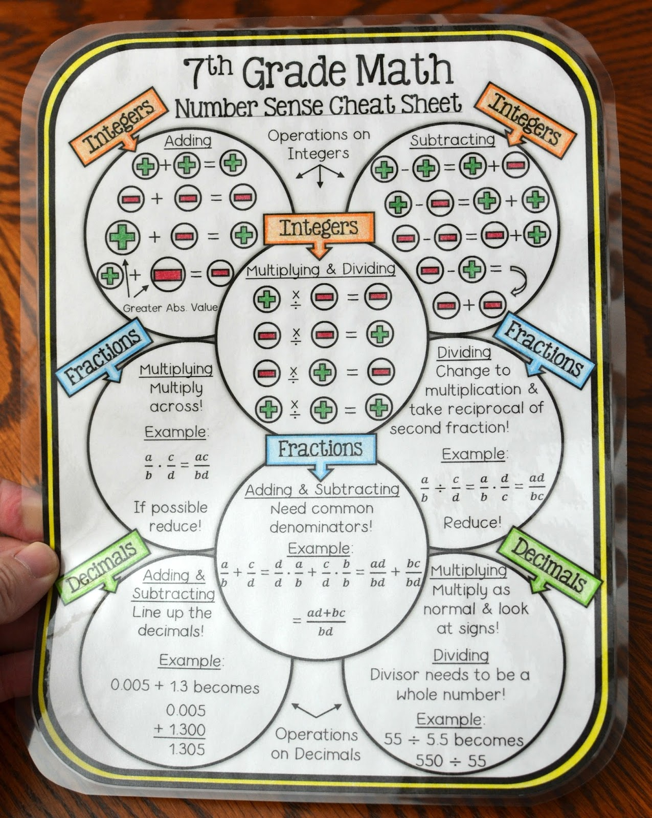 7th Grade Math Number Sense Cheat Sheet
