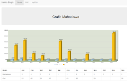 Menampilkan data ke dalam grafik di Fusion Chart menggunakan PHP, MySQLi dan Bootstrap 3