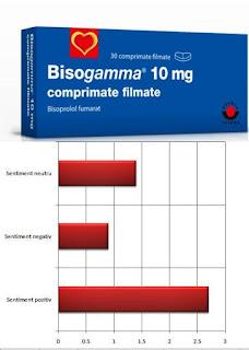 opinii forum hta bisogamm 10 mg efecte secundare mici
