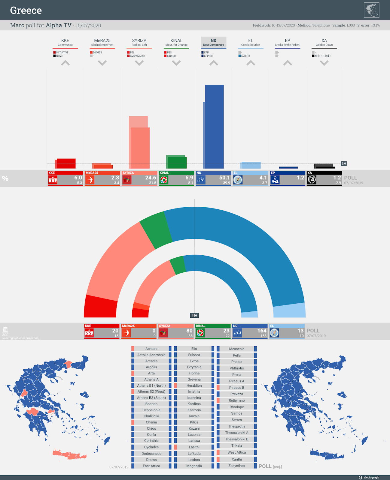 GREECE: Marc poll chart for Alpha TV, 15 July 2020