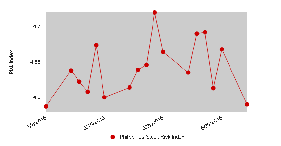 Philippines Stock Risk Index