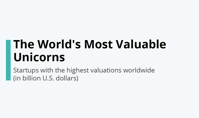 The most valuable startups in the world