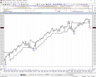 Stock Market Outlook for the week - Are we in the bear market?