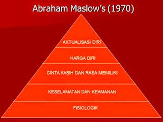 KEBUTUHAN DASAR MANUSIA, KDM, Abraham Maslow's 1970 tentang KDM.