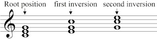 C-Major chord in root position and inversions