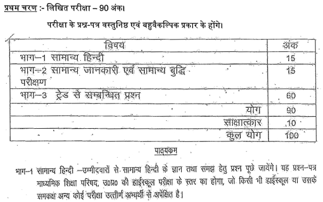UPSSSC Laboratory Technician/ Lab Technician Exam Pattern & Syllabus in Hindi Pdf