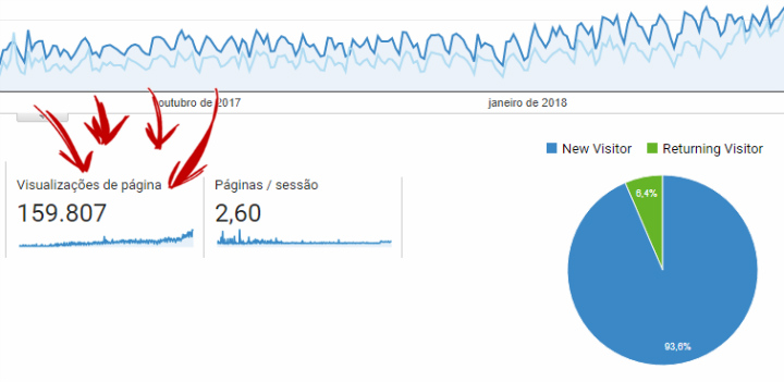 google-analytics-grafico-visualizacoes-pagina