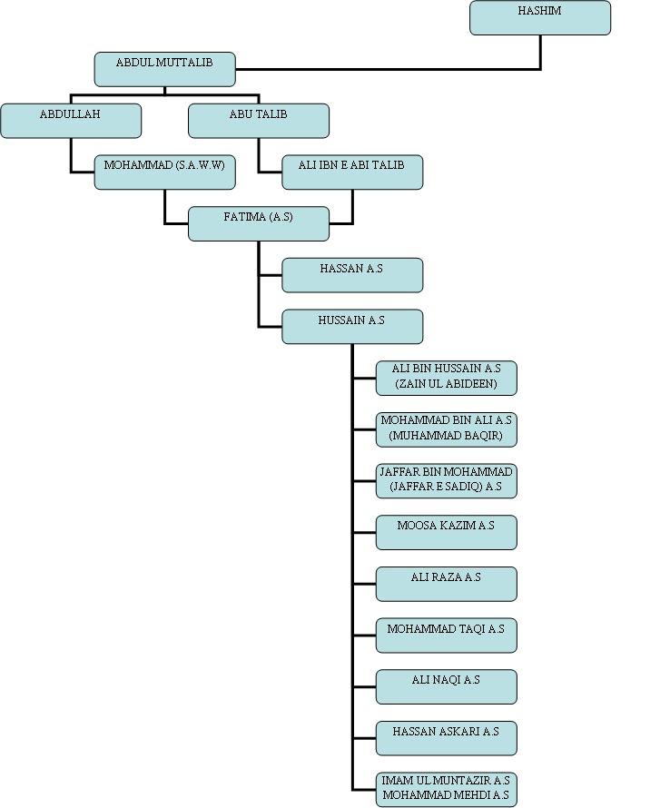 Imam hussain family tree  Names of 72 Martyrs of Karbala