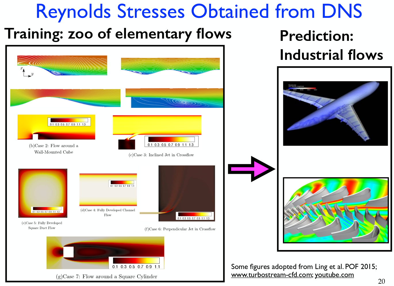 Various Consequences: Machine Learning for CFD Turbulence