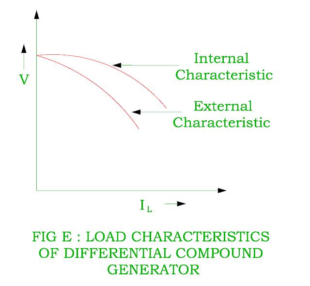 load characteristic of dc differential compound generator