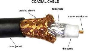 Coaxial Cables - Transmission Media in Networking