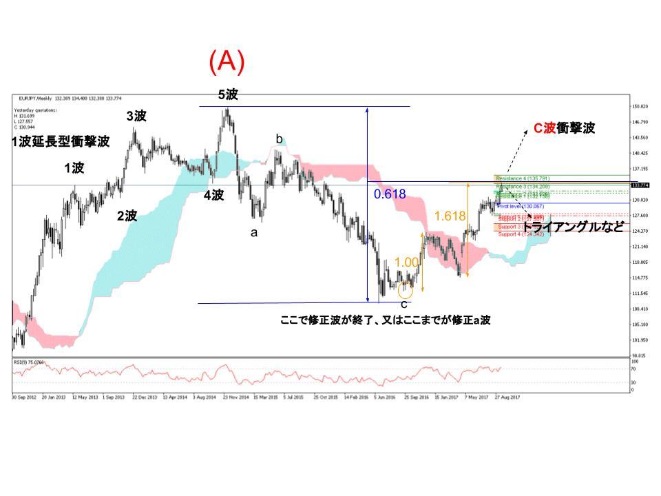 ユーロ円FXチャート