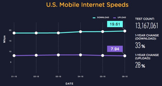 Speedtest United States Mobile Internet speeds