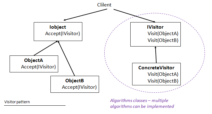 ]the visitor design pattern overview