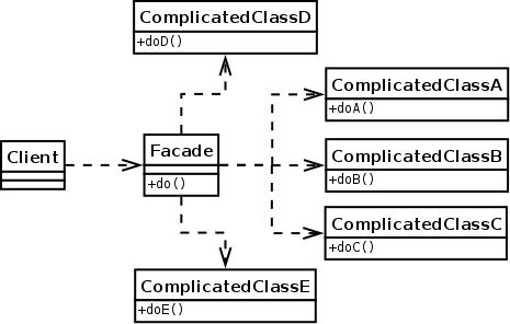 Facade design pattern in Java