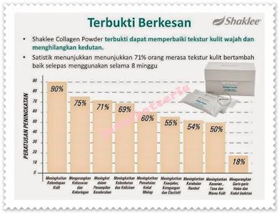 Promosi, Collagen Powder, Produk SHAKLEE, Keistimewaan SHAKLEE, Independent SHAKLEE Distributor, Pengedar Shaklee Kuantan, Info, Kongsi,