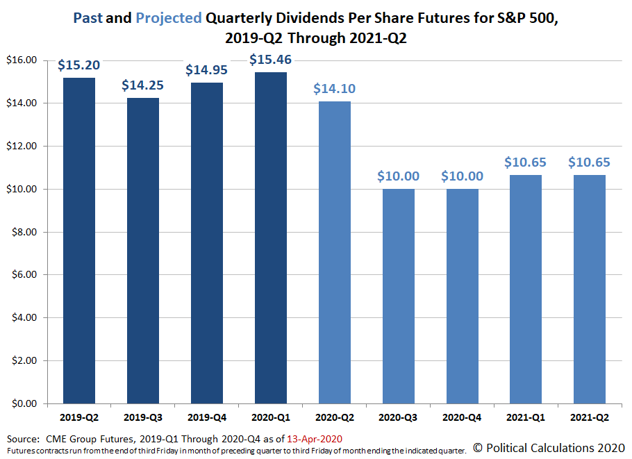 Past and Projected Quarterly Dividends Futures for the S&P 500, 2019-Q2 through 2021-Q2, Snapshot on 13 April 2020