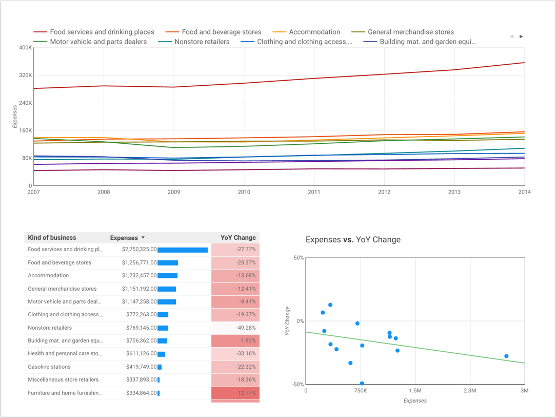 Analytics blog data exploration with google data studio below is a quick explanation of each chart and how they can bring insights into your data ccuart Image collections