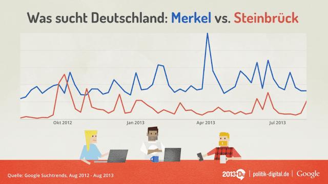 Quelle: politik-digital.de & Google Wahlen