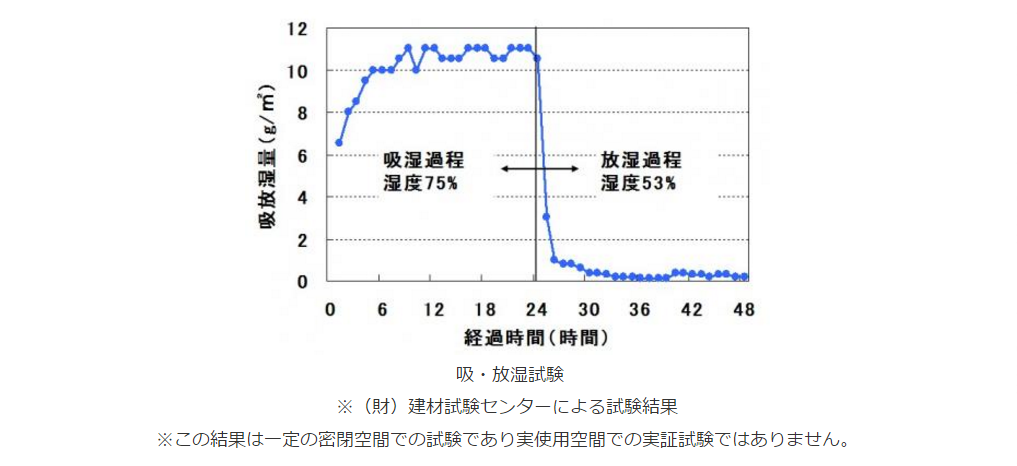 炭の家 健康住宅 三重県鈴鹿市