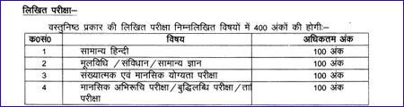 UP Police Sub Inspector Exam Syllabus