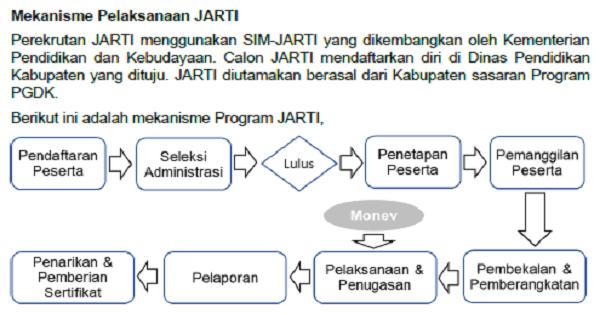 Lowongan Pengajar Pengganti (JARTI) di Daerah Khusus Tahun 2018