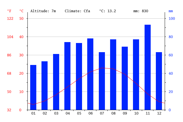 Temperatura e o clima em Veneza mês a mês