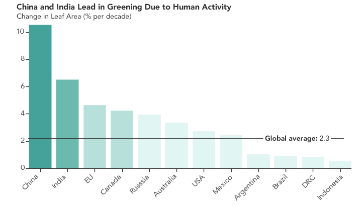 China And India Have Contributed In Making The Planet Greener Than It Was 20 Years Ago