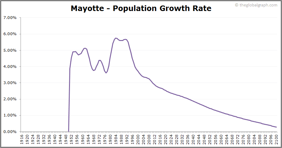 Mayotte  Population Growth Rate