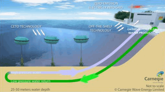 CETO 5 (Perth Wave Energy Project) Power & Water Schematic