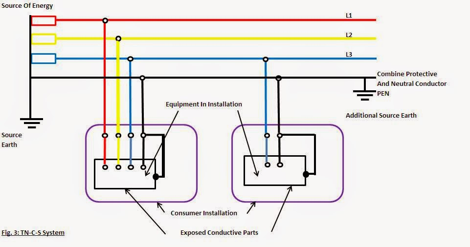 Earth Fault Loop Impedance Diagram Pyle Plbt72g Wiring Engineering Boy: Types Of Earthing System