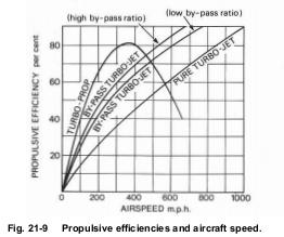 model aircraft: PROPULSIVE EFFICIENCY