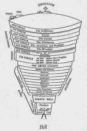 Gnostic Esoteric Study Work Aids Dante S Inferno 354