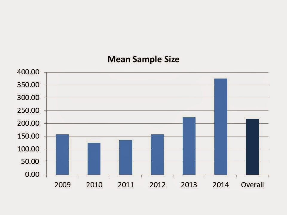 Sample) Size Matters - The Berkeley Science Review