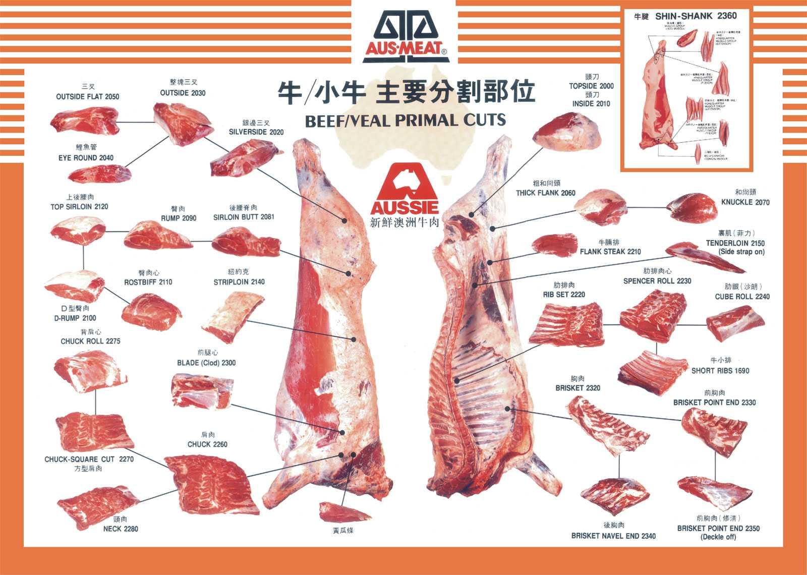 如何挑選選購牛肉 部位解說 各部位料理 日用三餐飲食料理