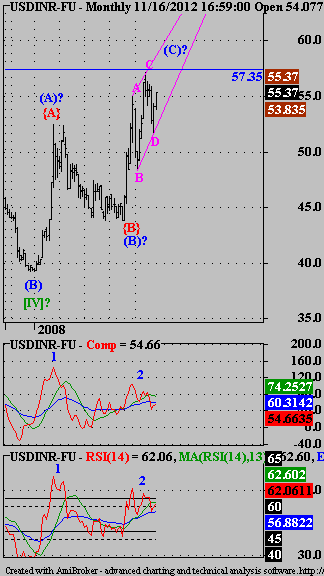 USDINR, Nifty - Elliott Wave Analysis