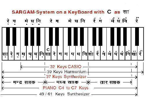 Learn music notes in hindi