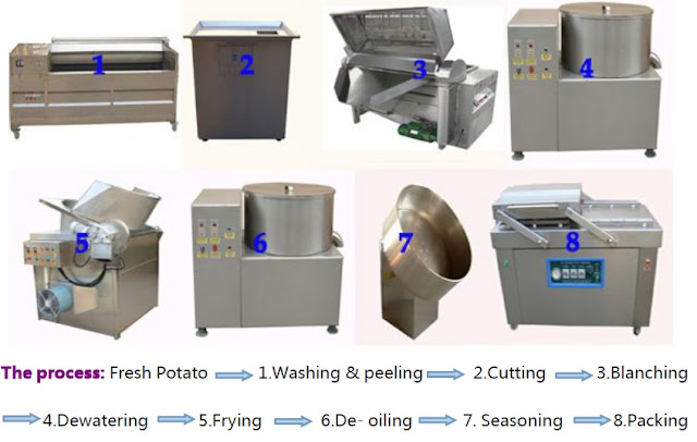 semi automatic Potato Chips Processing Line