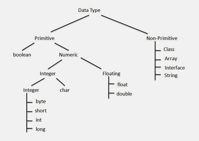Java Programming For Absolute Beginners: Data Types In Java