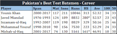 Younis & Misbah still at the top of their game