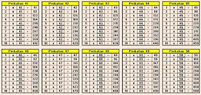 Tabel Perkalian 41 sampai 50