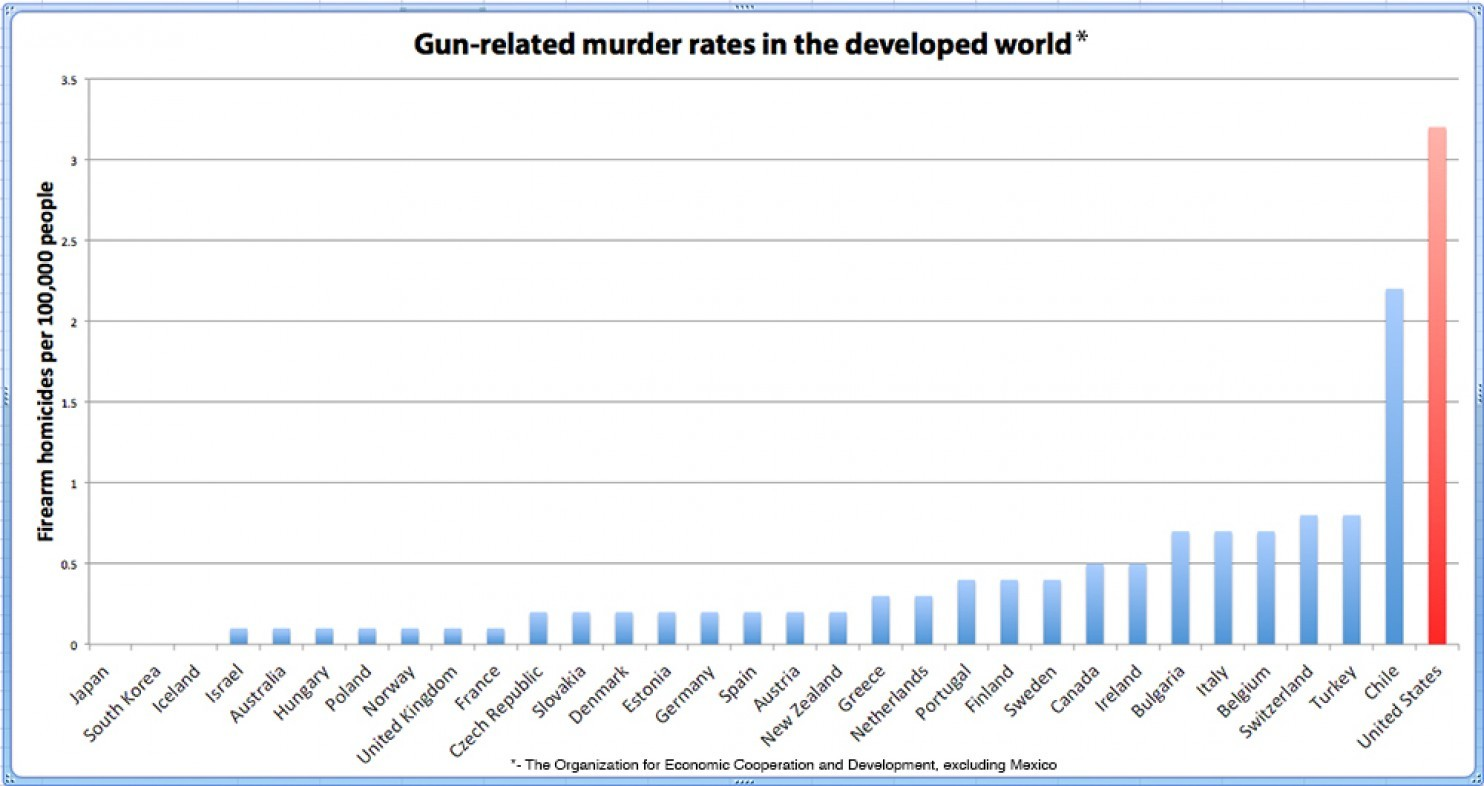 The Mistake of Only Comparing US Murder Rates to