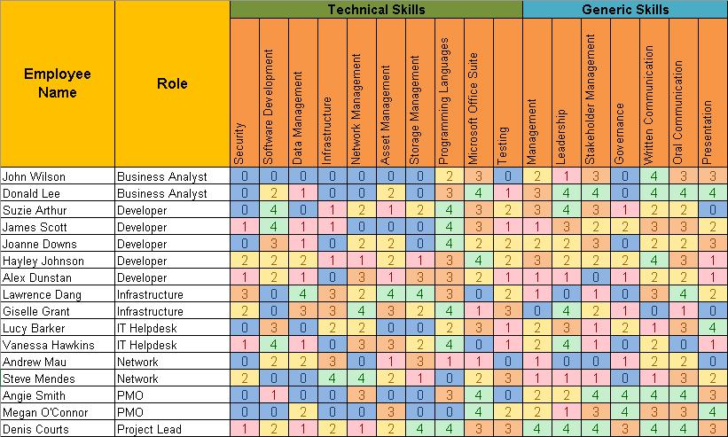 skill matrix templates